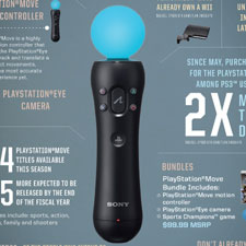 Playstation Move - infograf