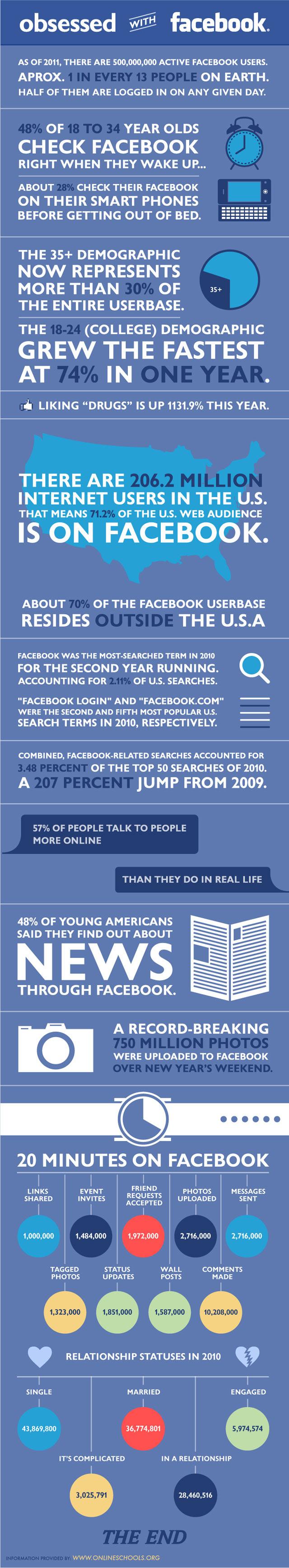 Sociální síť Facebook.com a uživatelé - infograf